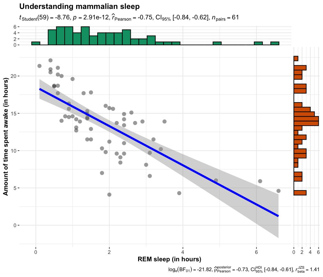 ggplot2 Based Plots with Statistical Details • ggstatsplot