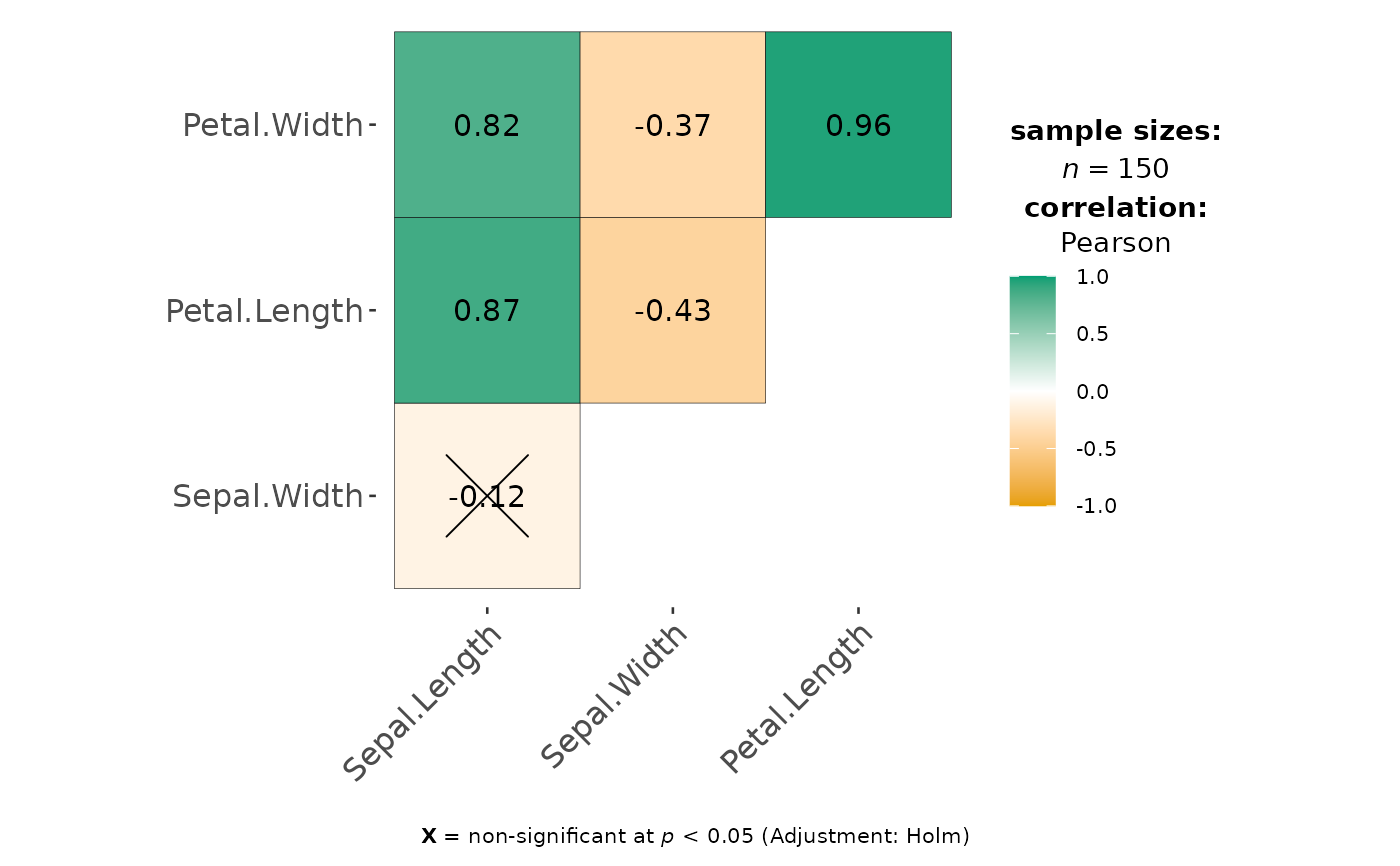 Visualization of a correlation matrix — ggcorrmat • ggstatsplot