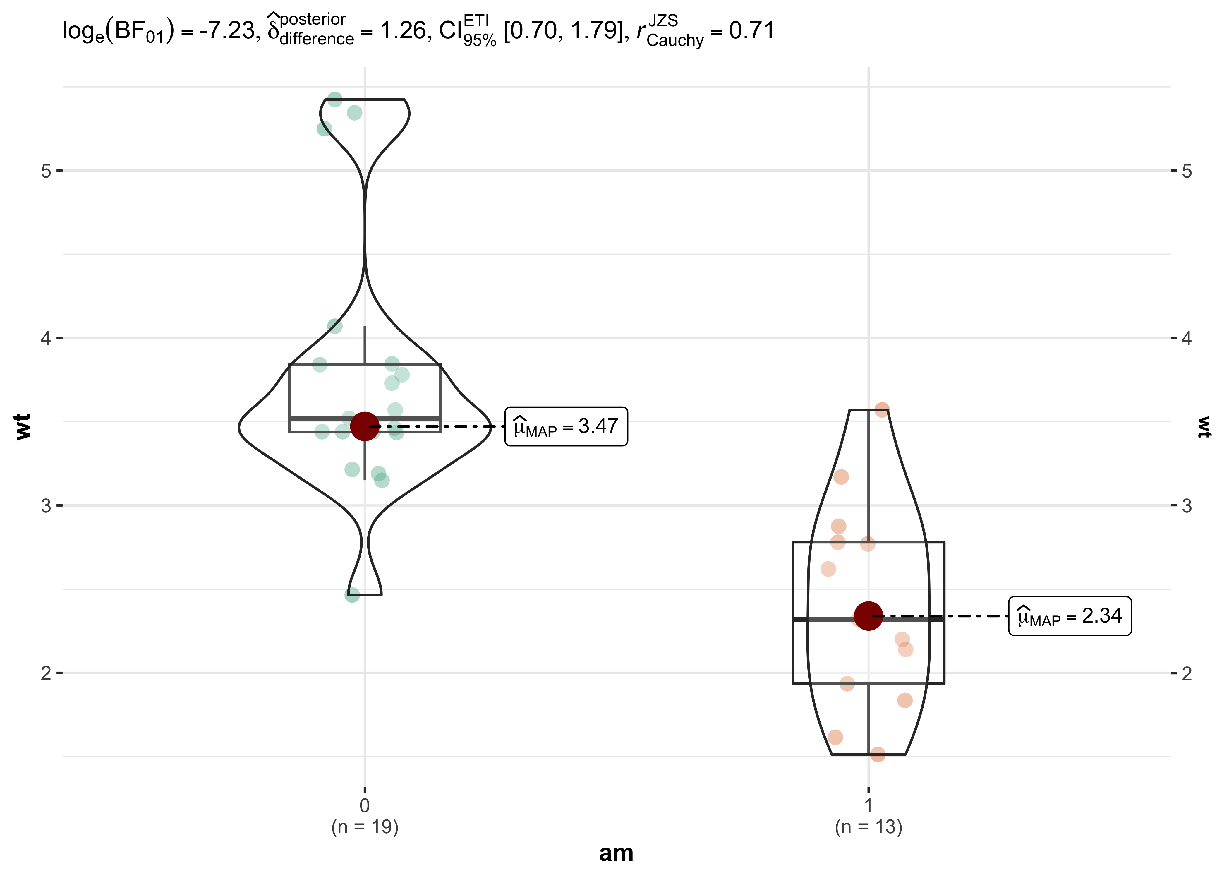 ggstatsplot: ggplot2 Based Plots with Statistical Details